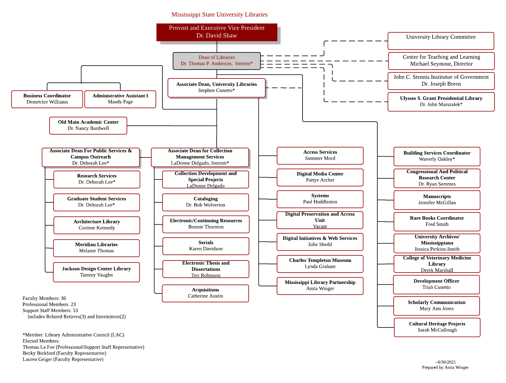 Mississippi State University Libraries organizational chart